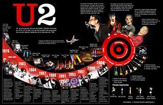 infografía U2
