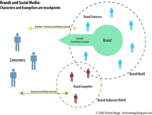 Brands and Social Media: Characters and Evangelists are touchpoints
