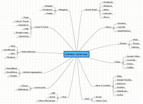 kskobac social media map