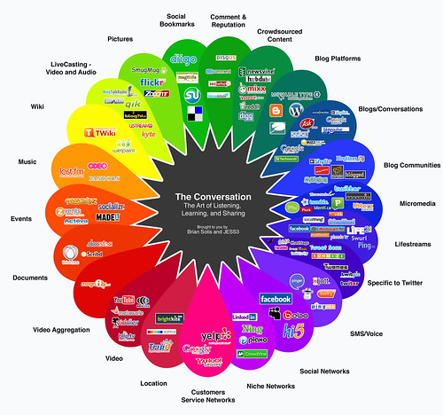 This is the first rev of Conversation Prism (1.0). 3.0 is Now Available - www.theconversationprism.com