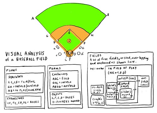Visual analysis of a baseball field