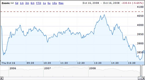 Google Finance FTSE 100 graph