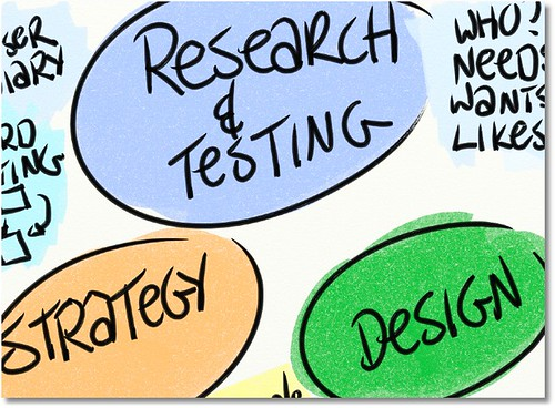 Research Strategy Design
