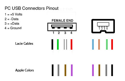 usb 4 pin wiring diagram usb pin layout diagram usb b pinout - format write protected usb