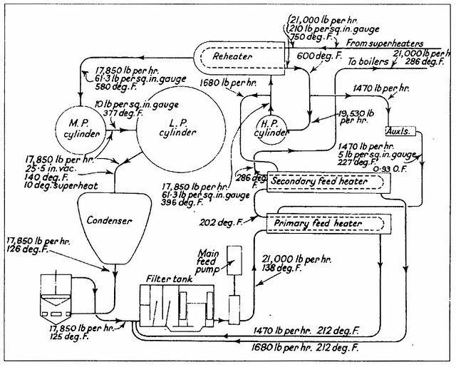 steam flow diagram for 2 500ihp reheat engine