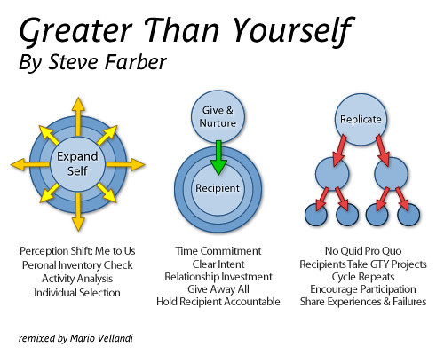 Greater Than Yourself - Steve Farber