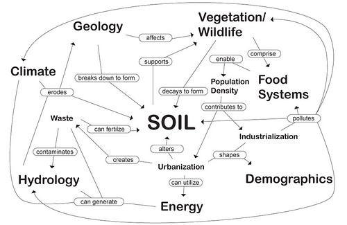 Where bringing soil back for Soil as a system