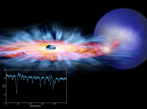 Solving a Black Hole Paradox (NASA, Chandra, 6/21/06)