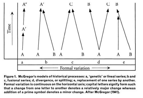 Formal Variation