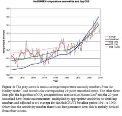 HadCRUT3 temperature anomalies and log CO2