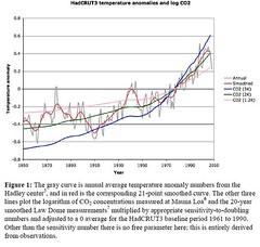 HadCRUT3 temperature anomalies and log CO2