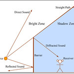 Bright Zone and Shadow Zone of an Obstacle