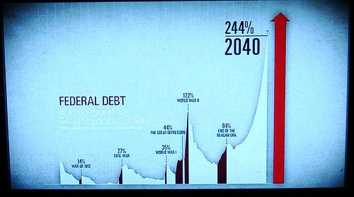 Fed debt 2040