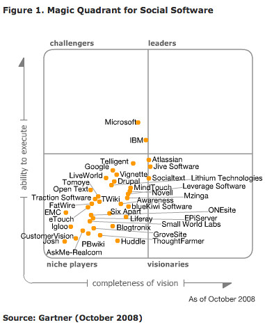 Gartner Magic Quadrant for Social Software
