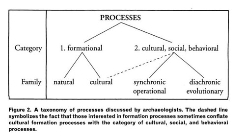 "Kinds of ""Processes"""