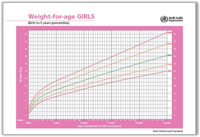 girls女孩生长曲线图_weight