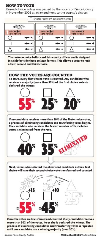 Ranked choice voting graphic, Pierce County Washington