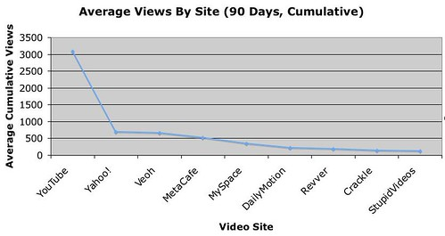 Research   Most Popular Video Sites and Categories