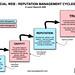 Social Web - Reputation Management Cycles diagram by Laurel Papworth