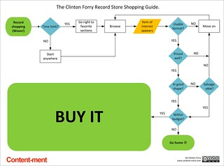 The Record Store Shopping Guide Flowchart