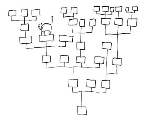Caught in a logic tree