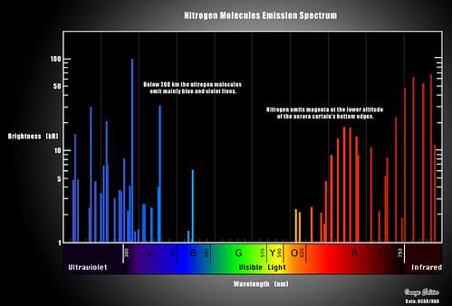 12 Nitrogen Spectrum