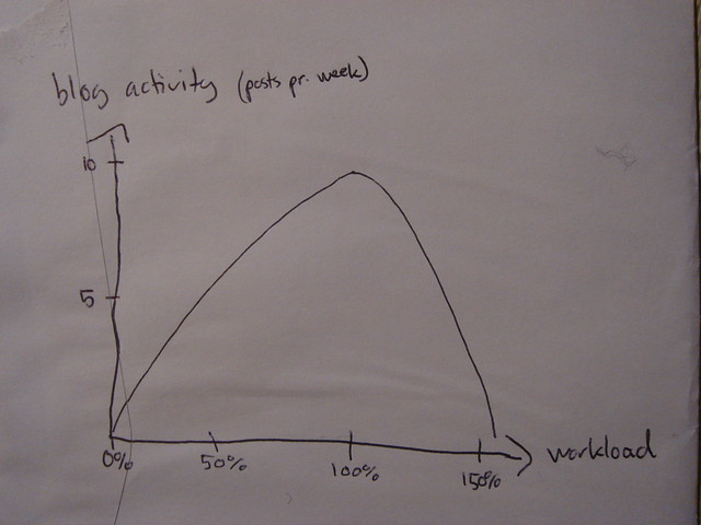 Poltorak's law of blog activity