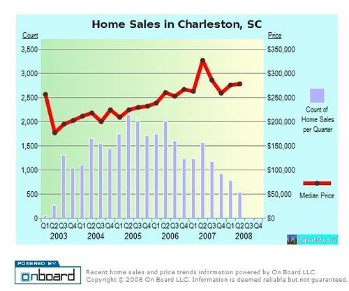 Charleston Home Sales - South Carolina Real Estate Graphs
