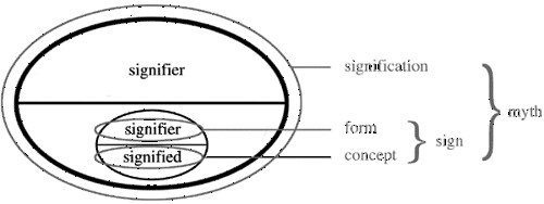 Signifier Signified Relationship Signification Form