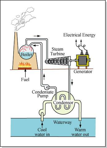 steam turbine flow diagram prestige honeywell steam humidifier wiring diagram #13