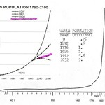 World & US Population (1790 - 2100) Graph // Bend or Break