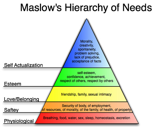practical uses of maslow s hierarchy of needs Description of how marketers can use maslow's hierarchy of needs practical applications always be aware of where on maslow's needs hierarchy your customer base is and where your product fits in.