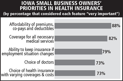 IA small business owners' priorities in health insurance