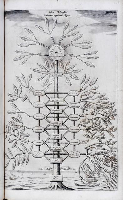 Kircher, Ars Magna Sciendi, Arbor philosophica