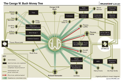 The George Bush Money Tree