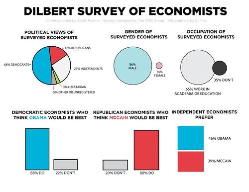 Dilbert Survey Infographics pg. 1
