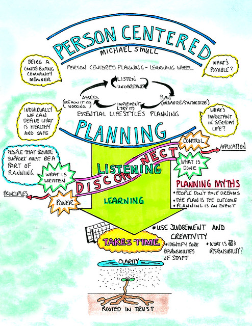 analysing person centred planning In order for person centred thinking and planning to be effective it is important that it is implemented properly and actions are taken, the individual must always be listened to and the team should monitor the individual daily.