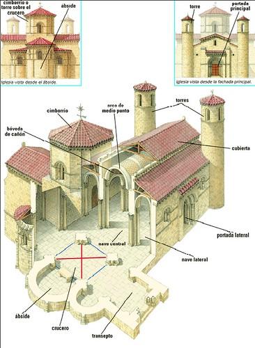 Diferencias entre una catredral g tica y rom nica partes for Interior iglesia romanica