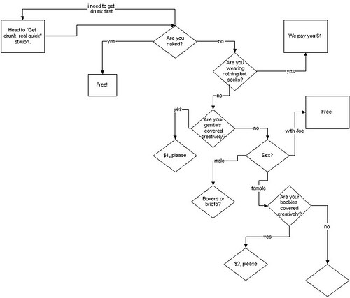 Naked party flowchart