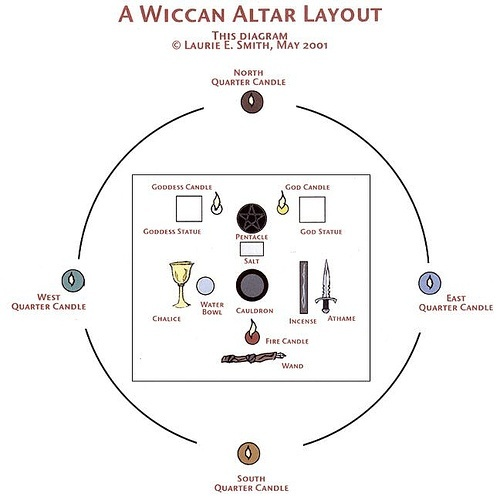 Wiccan Altar Layout http://www.flickr.com/photos/26932370@N08/2514319705/