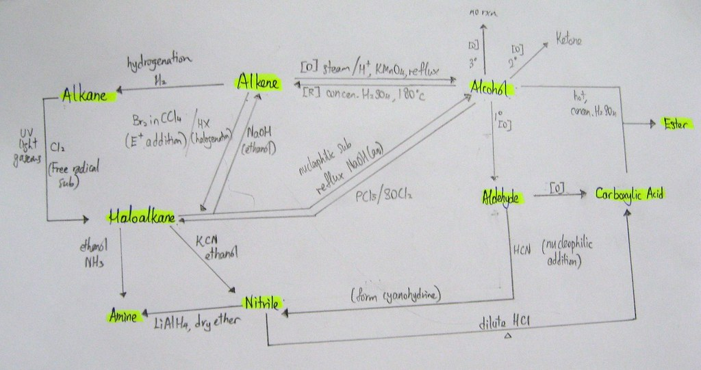 Organic Compound Reaction Flow Chart Clf Flickr