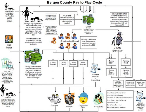 NJ Pay To Play - County Level