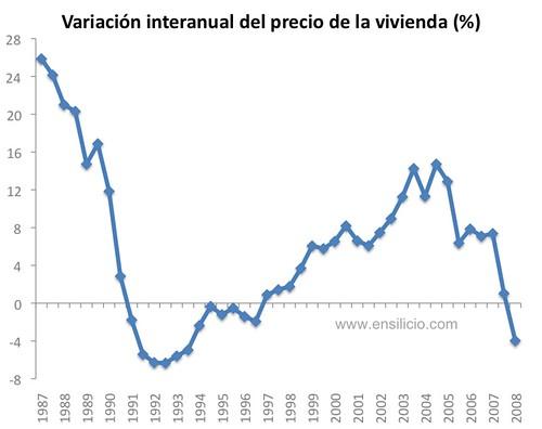 Comparando la ca da del precio de la vivienda y la burbuja - Futuro precio vivienda ...