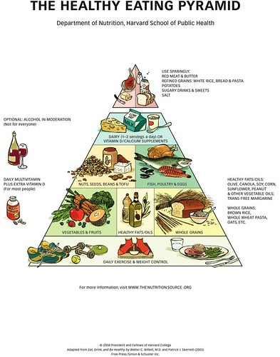 Healthy Eating Pyramid Medium