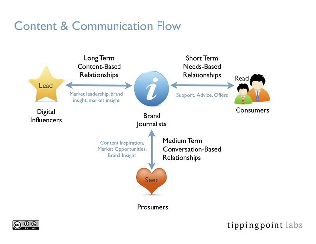 flow of communication in the workplace Communication and information technology breakthroughs,  and cross unit  work more pressure for communication and information flow.