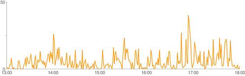 IRCログ流量