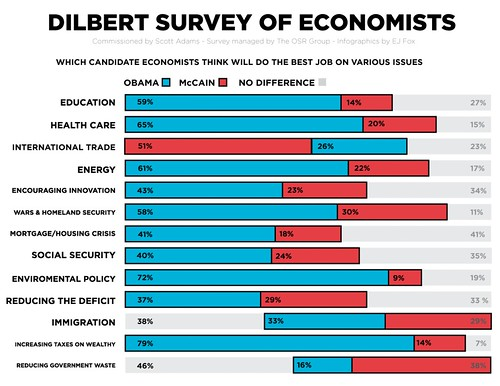 Dilbert Survey Infographics pg. 2