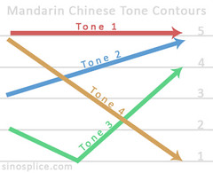 Tone Contours in Mandarin Chinese