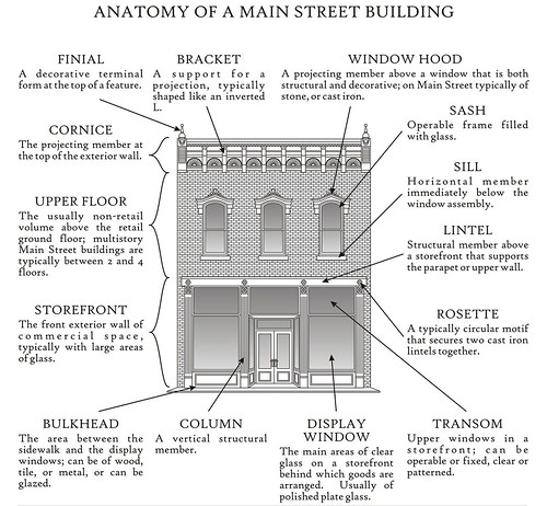 Anatomy of a Main Street building (cropped)