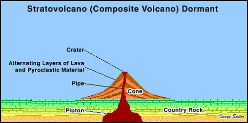Stratovolcano Dormant | Stratovolcanos (composite volcanos